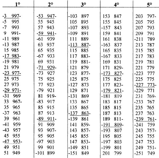 Tavole numeriche oltre 1000 idee per la casa - Tavole numeriche fino a 5000 ...